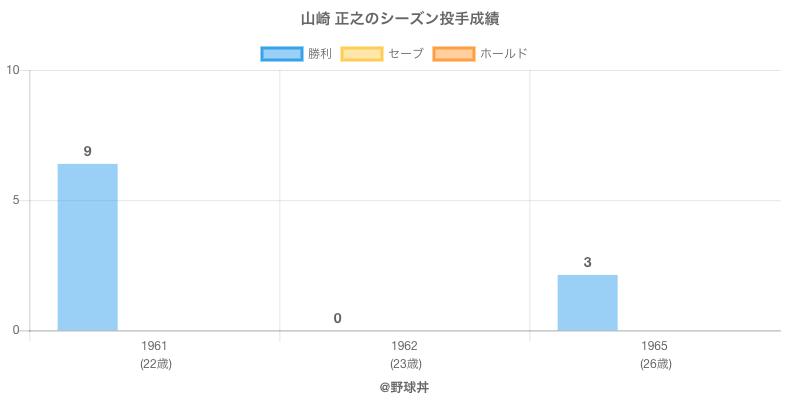 #山崎 正之のシーズン投手成績