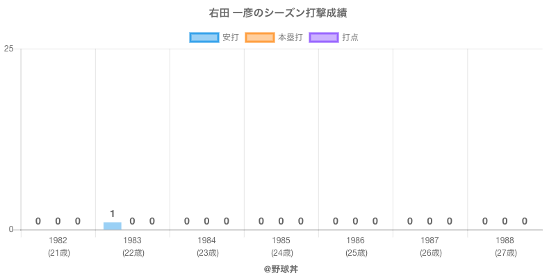#右田 一彦のシーズン打撃成績