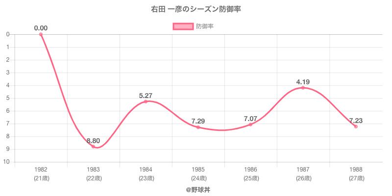 右田 一彦のシーズン防御率