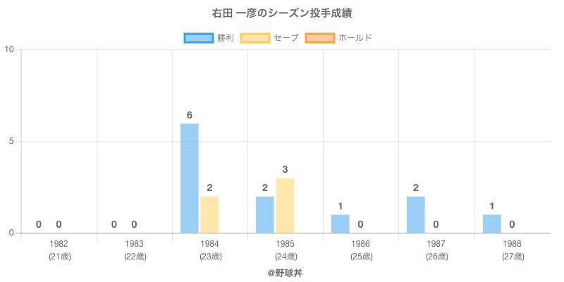 #右田 一彦のシーズン投手成績