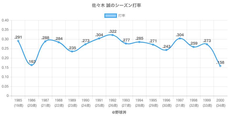 佐々木 誠のシーズン打率