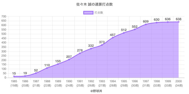 #佐々木 誠の通算打点数