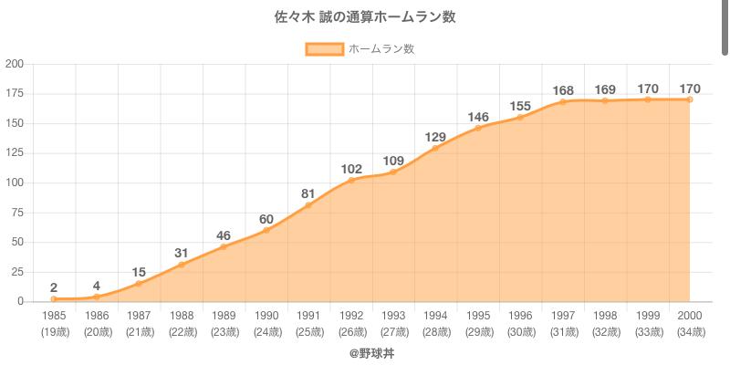 #佐々木 誠の通算ホームラン数