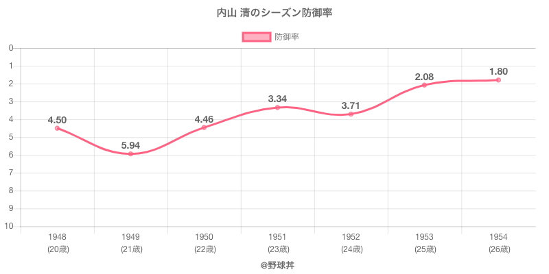 内山 清のシーズン防御率