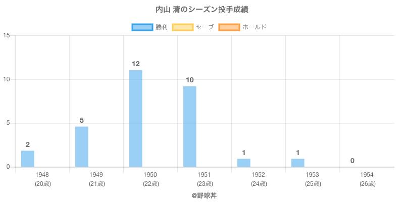 #内山 清のシーズン投手成績