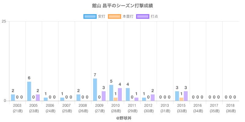 #館山 昌平のシーズン打撃成績