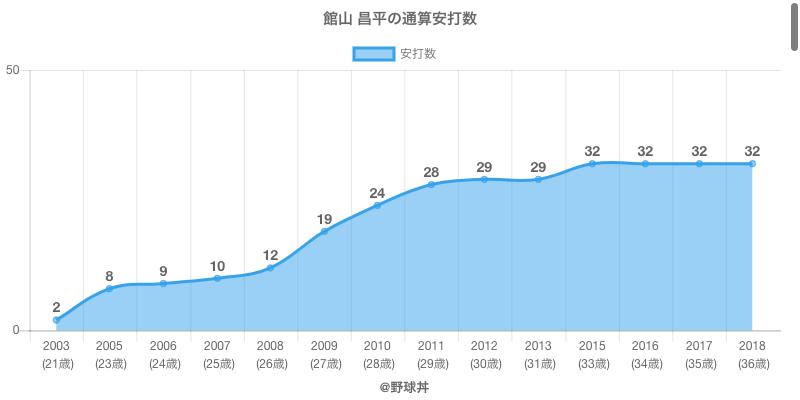 #館山 昌平の通算安打数