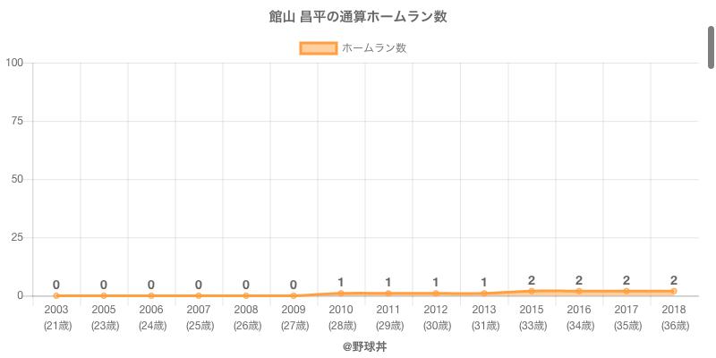 #館山 昌平の通算ホームラン数