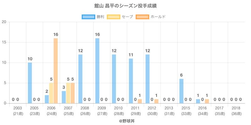 #館山 昌平のシーズン投手成績