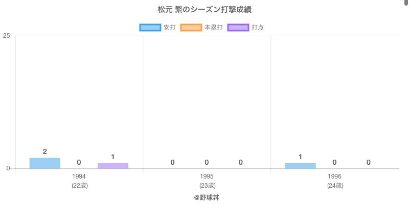 #松元 繁のシーズン打撃成績