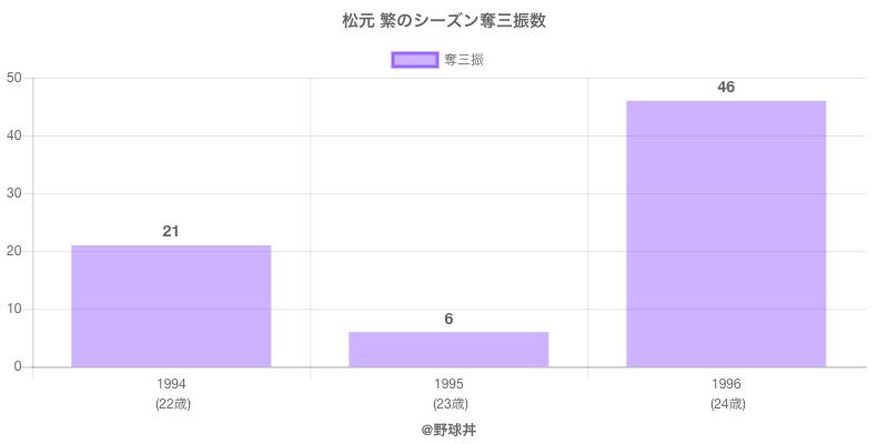 #松元 繁のシーズン奪三振数