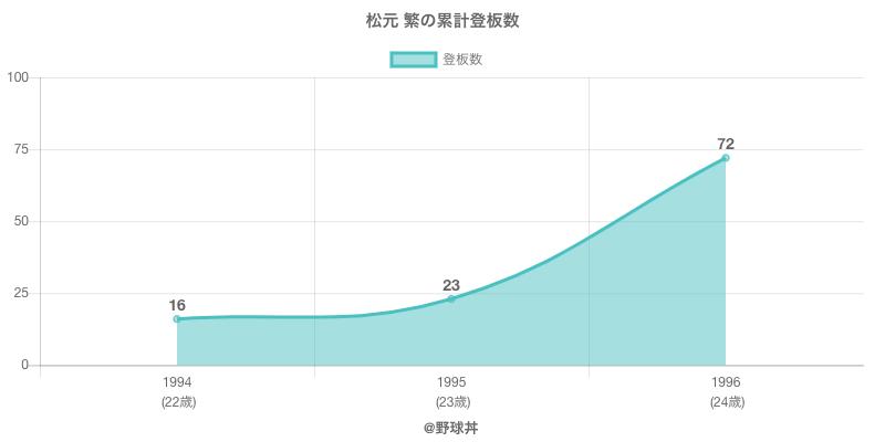 #松元 繁の累計登板数