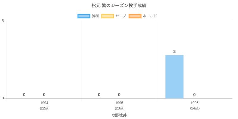 #松元 繁のシーズン投手成績