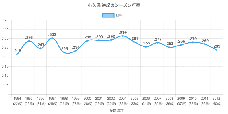 小久保 裕紀のシーズン打率