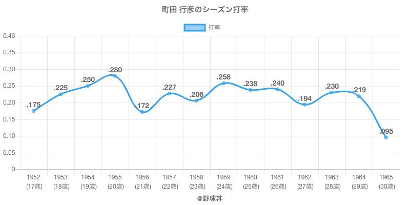 町田 行彦のシーズン打率