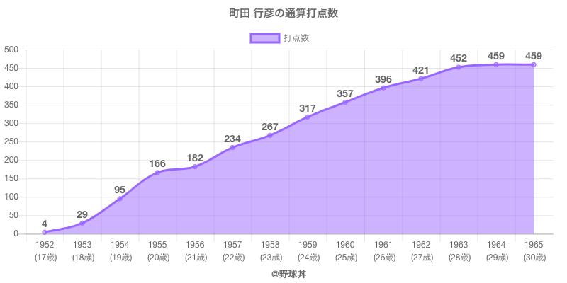 #町田 行彦の通算打点数