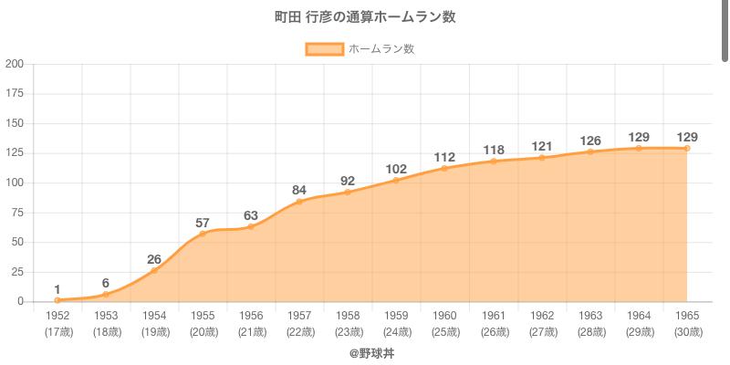 #町田 行彦の通算ホームラン数