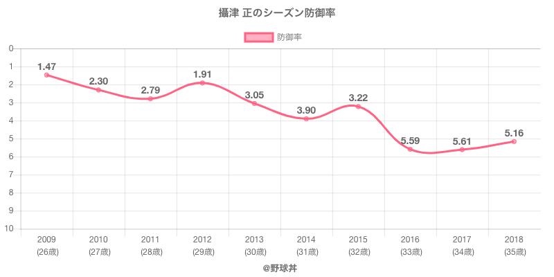 攝津 正のシーズン防御率