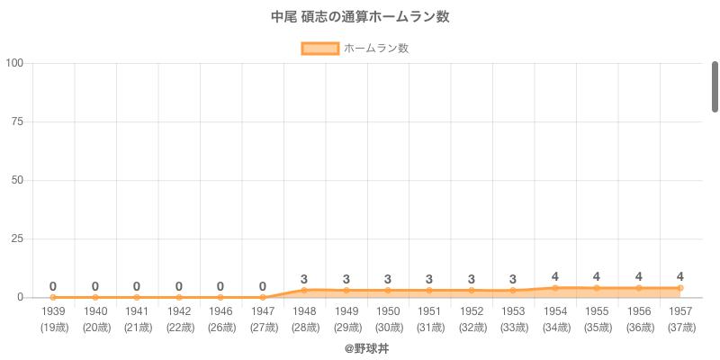 #中尾 碩志の通算ホームラン数