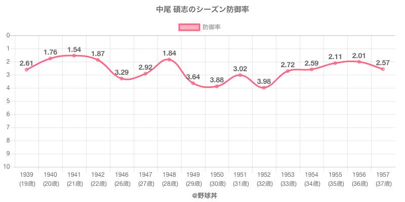 中尾 碩志のシーズン防御率