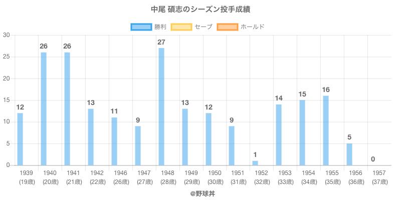 #中尾 碩志のシーズン投手成績