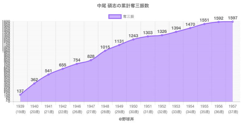 #中尾 碩志の累計奪三振数