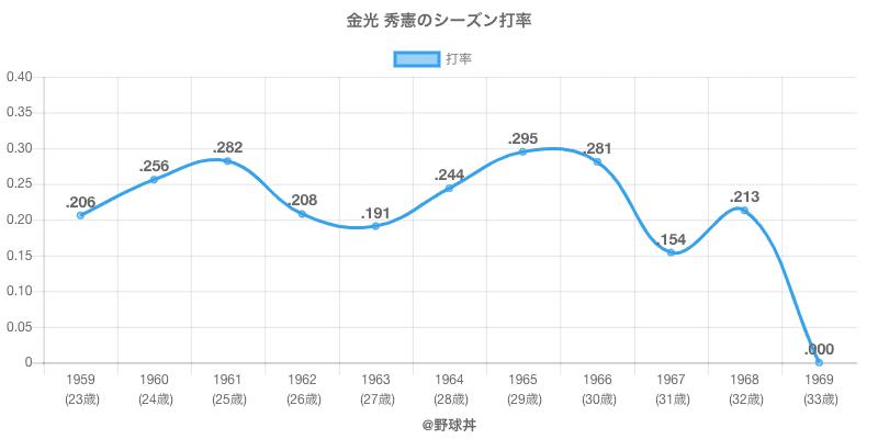 金光 秀憲のシーズン打率