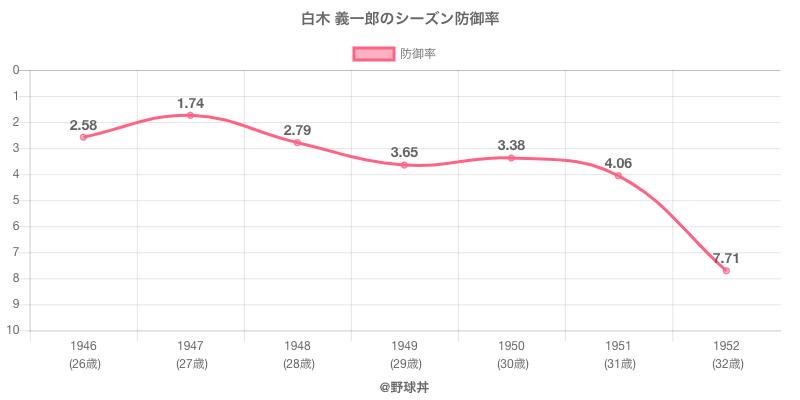 白木 義一郎のシーズン防御率
