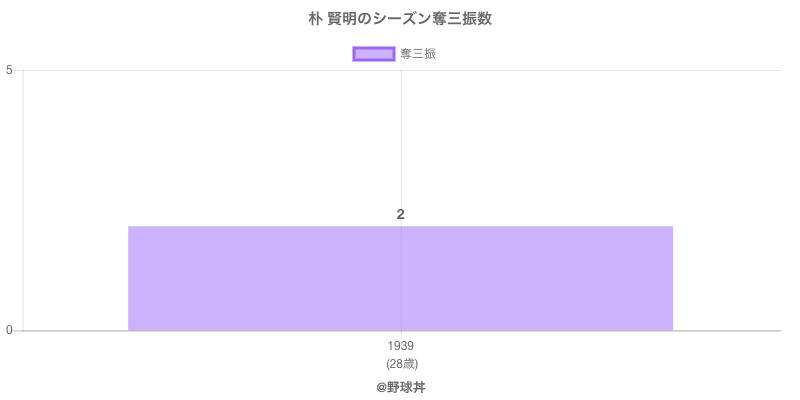 #朴 賢明のシーズン奪三振数