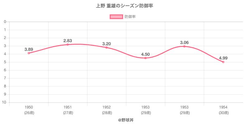 上野 重雄のシーズン防御率