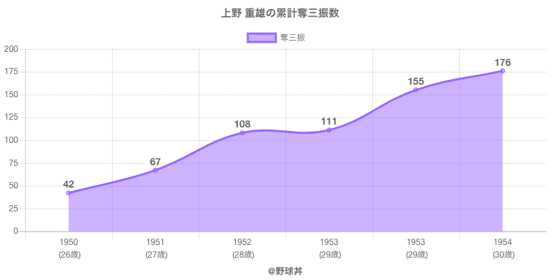 #上野 重雄の累計奪三振数