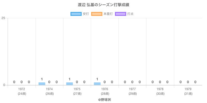 #渡辺 弘基のシーズン打撃成績