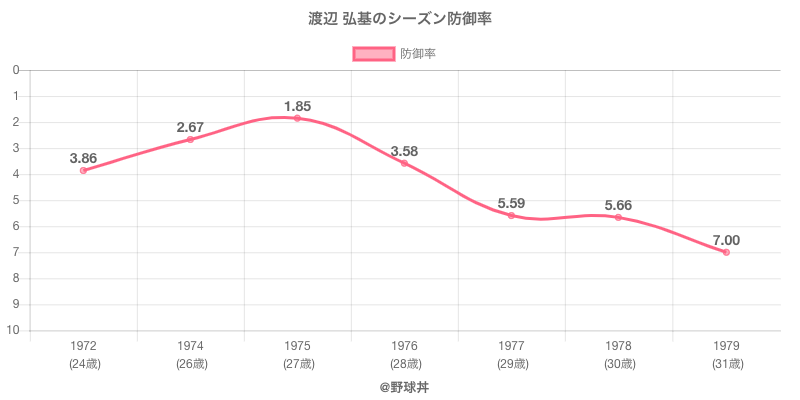 渡辺 弘基のシーズン防御率