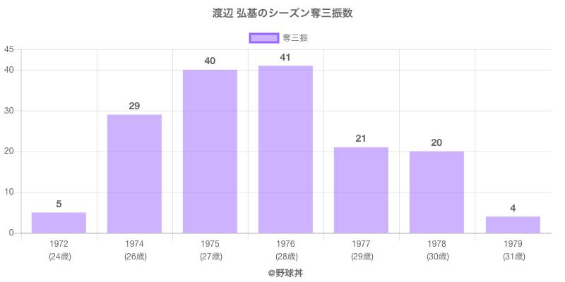 #渡辺 弘基のシーズン奪三振数