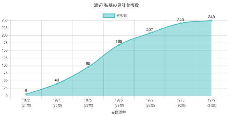 #渡辺 弘基の累計登板数