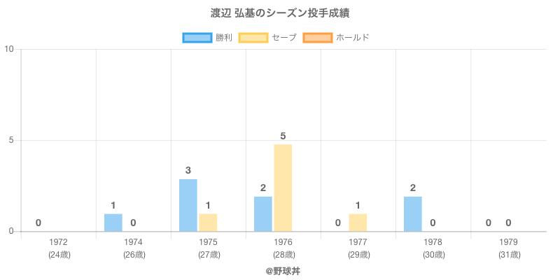 #渡辺 弘基のシーズン投手成績