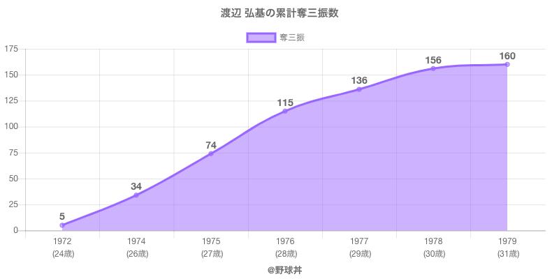 #渡辺 弘基の累計奪三振数
