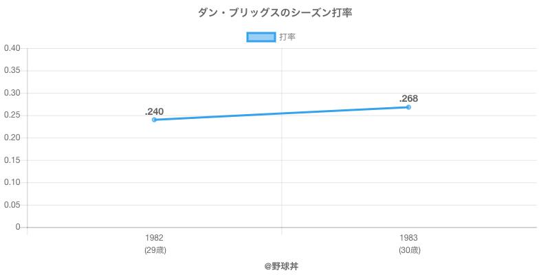 ダン・ブリッグスのシーズン打率