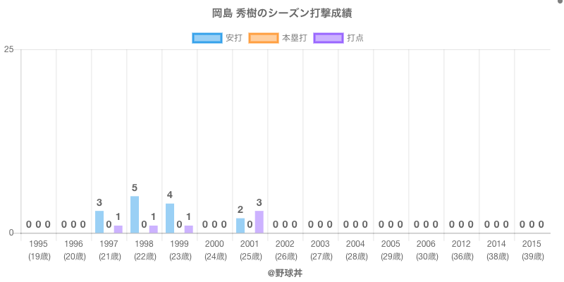 #岡島 秀樹のシーズン打撃成績