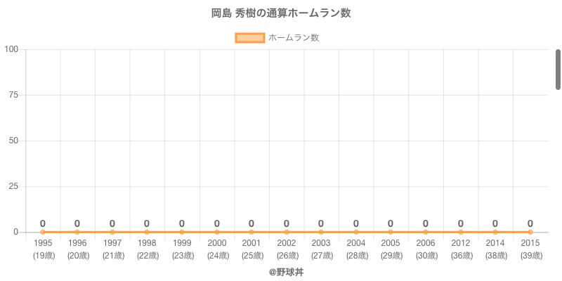 #岡島 秀樹の通算ホームラン数