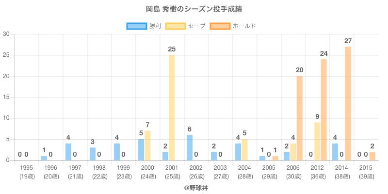 #岡島 秀樹のシーズン投手成績