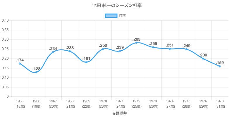 池田 純一のシーズン打率