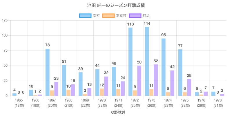 #池田 純一のシーズン打撃成績