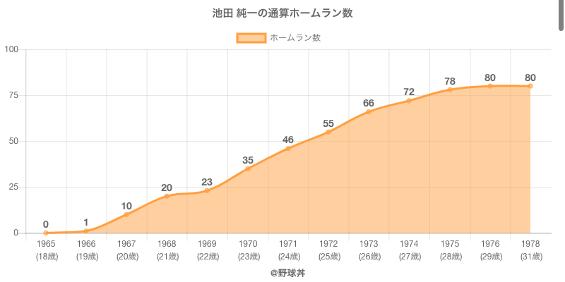 #池田 純一の通算ホームラン数