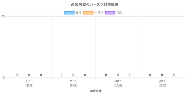 #高梨 裕稔のシーズン打撃成績