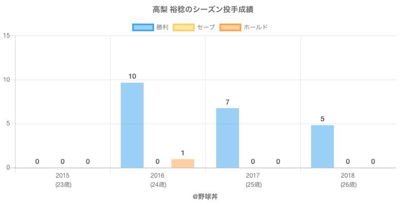 #高梨 裕稔のシーズン投手成績