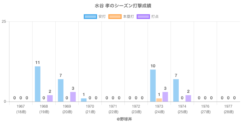 #水谷 孝のシーズン打撃成績