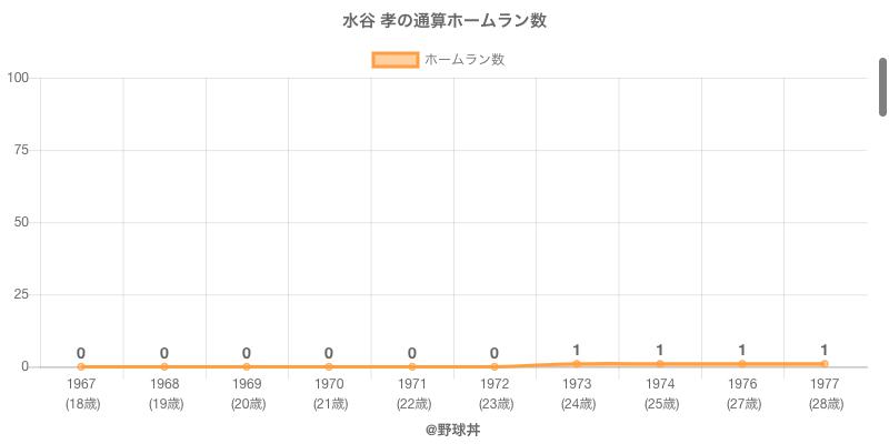 #水谷 孝の通算ホームラン数