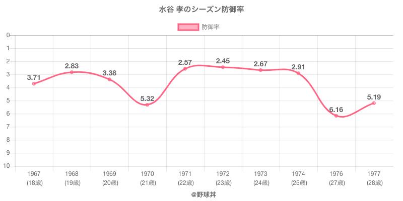 水谷 孝のシーズン防御率