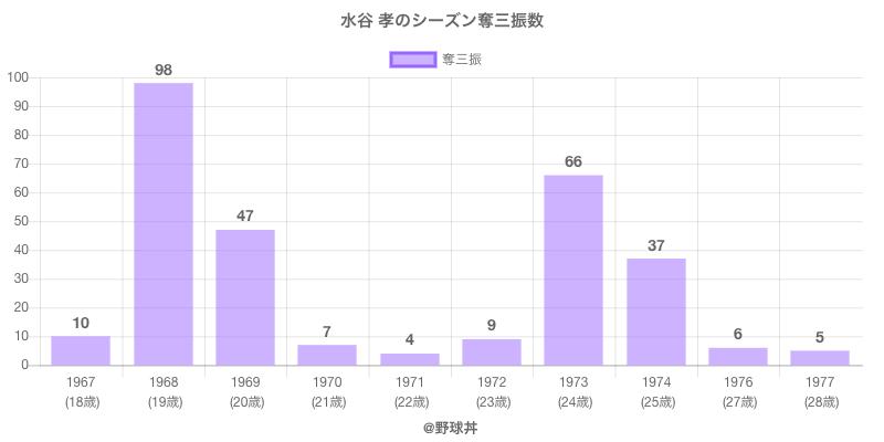 #水谷 孝のシーズン奪三振数